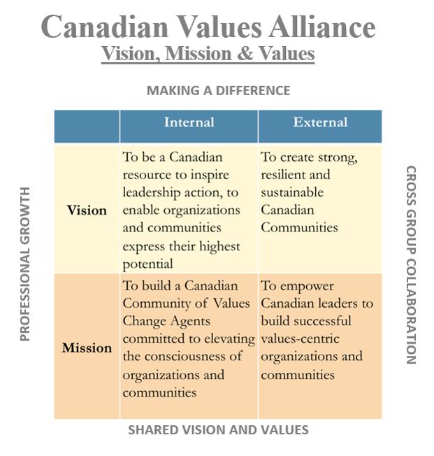 Mission vision for CVA